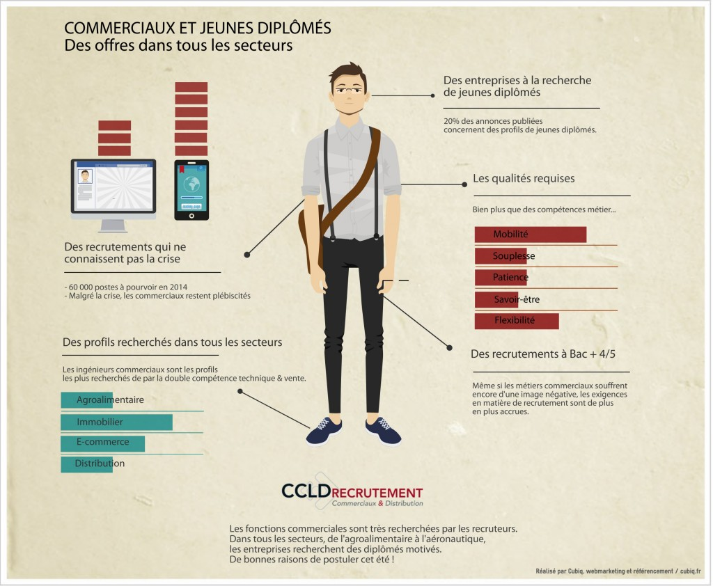 infographie recrutement commercial ccld